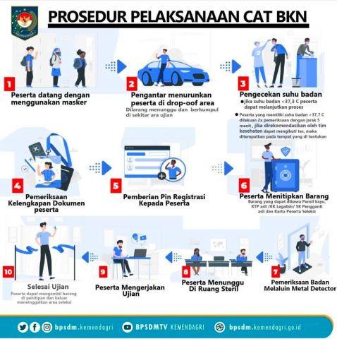 Prosedur Pelaksanaan CAT BKN bagi Calon Pegawai Negeri Sipil tahun 2021